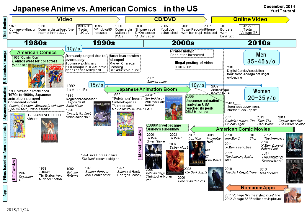 a research on anime or japanese animation Free anime papers, essays, and research papers my account search results  anime in america - anime in america anime, or japanese animation,.